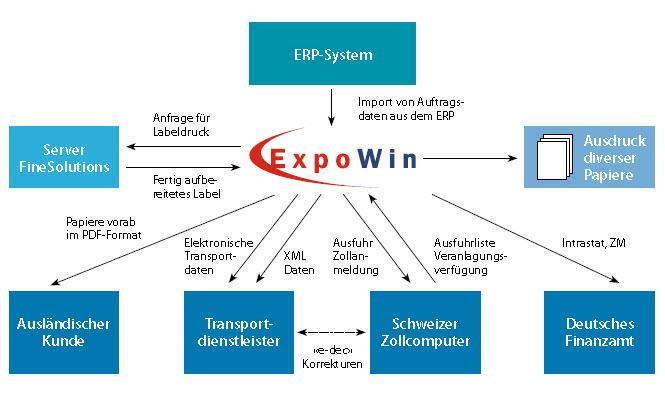 Expowin